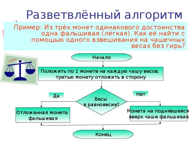 Элементы блок-схемы Начало и конец алгоритма Описание ввода и вывода данных Описание линейной последовательности команд Обозначение условий в алгоритмических структурах «ветвление» и «выбор» Объявление переменных или ввод комментариев Начало Данные Последовательность  команд Условие Объявление переменных