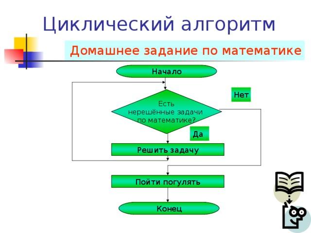 Типы алгоритмов Линейный Разветвлённый(алгоритмические структуры «ветвление» и «выбор») Циклический (алгоритмическая структура «цикл») Вспомогательный Определения