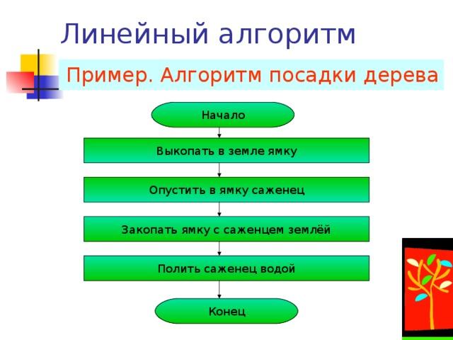 Формы записи алгоритмов Словесно-формульный Например , Составить алгоритм решения арифметического выражения ( 23+34)*57/3 1 шаг 23+34=57 2 шаг 57*57=3249 3 шаг 3249/3=1083 С помощью алгоритмического языка Например , Составить алгоритм решения алгебраического выражения x=2y+z  алг  Выражение  арг  y,z: цел  рез  x: цел  нач  x:= 2* y  x:=x+z  кон