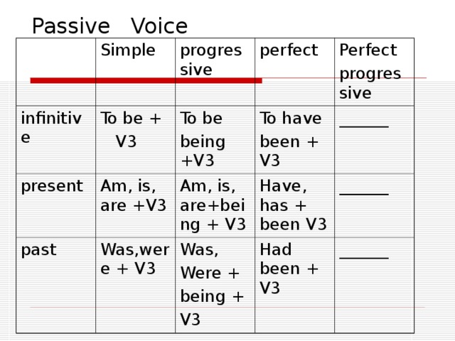 Passive Voice infinitive Simple To be +  V3 present progressive perfect To be being +V3 Am, is, are +V3 past Perfect progressive To have been + V3 Am, is, are+being + V3 Was,were + V3 ______ Have, has + been V3 Was, Were + being + V3 ______ Had been + V3 ______