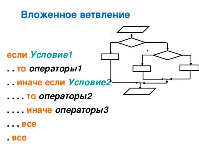 Вложенное ветвление - + - + если  Условие1 . . то  операторы1  . . иначе если  Условие2  . . . . то  операторы2 . . . . иначе  операторы3 . . . все  . все