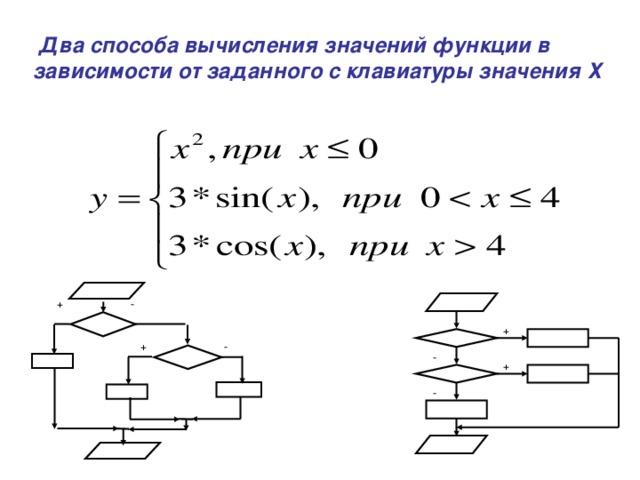Два способа вычисления значений функции в зависимости от заданного с клавиатуры значения Х - + + + - - + -
