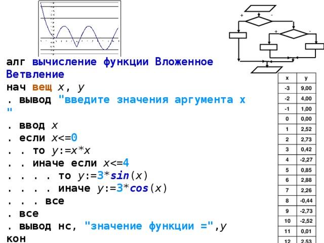 + - + - алг  вычисление функции Вложенное Ветвление  нач  вещ  x , y  . вывод