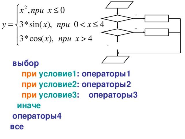 + + - -  выбор  при  условие1 : операторы1  при условие2 : операторы2  при условие3 : операторы3  иначе   операторы4 все