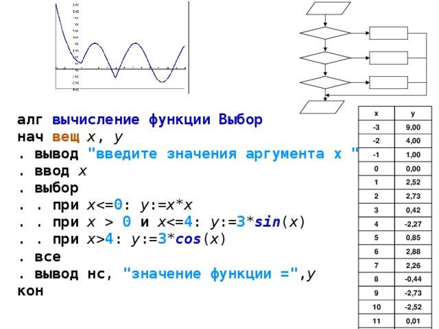 алг  вычисление функции Выбор  нач  вещ  x , y  . вывод