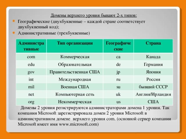 Домены верхнего уровня бывают 2-х типов: Географические (двухбуквенные – каждой стране соответствует двухбуквенный код); Административные (трехбуквенные)  Домены 2 уровня регистрируются администраторами домена 1 уровня. Так компания Microsoft зарегистрировала домен 2 уровня Microsoft в административном домене верхнего уровня com. (основной сервер компании Microsoft имеет имя www.microsoft.com) Административные Тип организации com Коммерческая edu Географические Страна Образовательная gov ca Канада Правительственная США int de mil Международная jp Германия Япония Военная США ru net org Компьютерная сеть Россия su бывший СССР Некоммерческая uk Англия/Ирландия us США