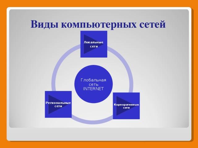 Виды компьютерных сетей Локальные сети Глобальная сеть INTERNET Региональные сети Корпоративные сети 4