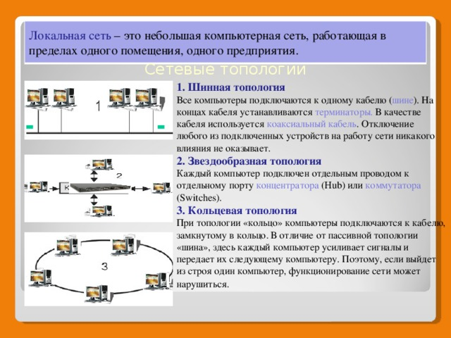 Локальная сеть – это небольшая компьютерная сеть, работающая в пределах одного помещения, одного предприятия. Сетевые топологии 1. Шинная топология Все компьютеры подключаются к одному кабелю ( шине ). На концах кабеля устанавливаются терминаторы. В качестве кабеля используется коаксиальный кабель . Отключение любого из подключенных устройств на работу сети никакого влияния не оказывает. 2. Звездообразная топология Каждый компьютер подключен отдельным проводом к отдельному порту концентратора (Hub) или коммутатора (Switches). 3. Кольцевая топология При топологии «кольцо» компьютеры подключаются к кабелю, замкнутому в кольцо. В отличие от пассивной топологии «шина», здесь каждый компьютер усиливает сигналы и передает их следующему компьютеру. Поэтому, если выйдет из строя один компьютер, функционирование сети может нарушиться.