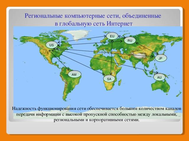 Региональные компьютерные сети, объединенные в глобальную сеть Интернет EU RU US JP AM AU SA Региональные компьютерные сети, объединенные в глобальную сеть Интернет Надежность функционирования сети обеспечивается большим количеством каналов передачи информации с высокой пропускной способностью между локальными, региональными и корпоративными сетями.