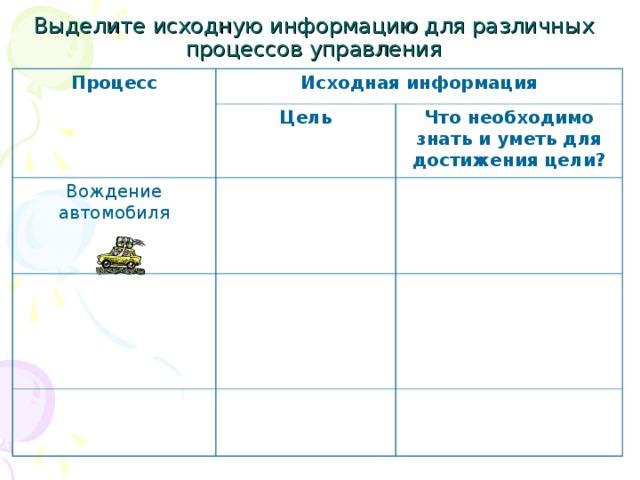 Выделите исходную информацию для различных процессов управления Процесс Исходная информация Цель Вождение автомобиля Что необходимо знать и уметь для достижения цели?