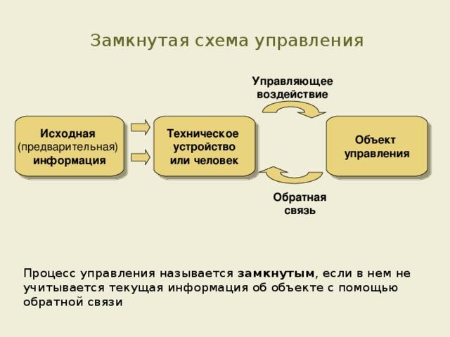 Замкнутая схема управления Управляющее  воздействие Исходная  (предварительная)  информация Техническое  устройство  или человек Объект  управления Обратная связь Процесс управления называется замкнутым , если в нем не учитывается текущая информация об объекте с помощью обратной связи