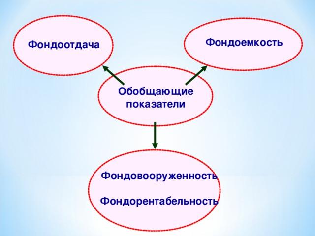 Фондоемкость Фондоотдача Обобщающие показатели Фондовооруженность  Фондорентабельность