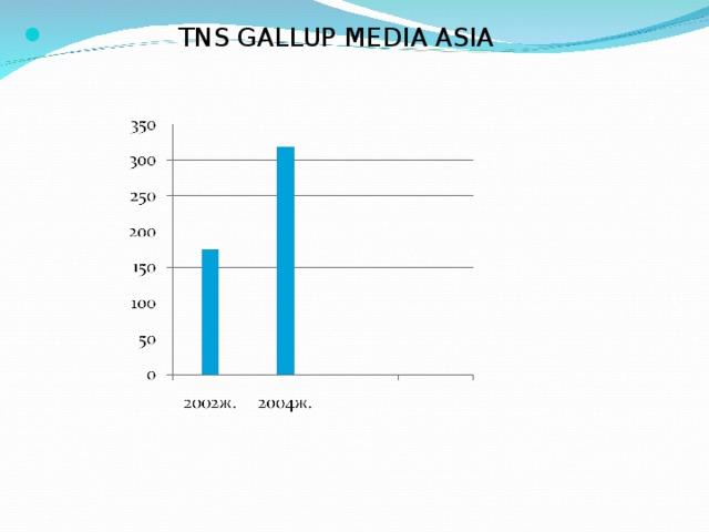 TNS GALLUP MEDIA ASIA