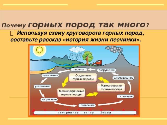 Почему горных пород так много ? Магматические горные породы Вначале возникли породы из магмы,  Они пеpвоpодные самые как бы,  Тяжёлый гранит в глубине остывал,  Базальт на поверхности лавою стал.  Породы весьма симпатичные,  Увесистые, магматичные.  Рисунки: http://nacekomie.ru/forum/viewtopic.php?f=13&t=1081 http://www.kabinetgeo.narod.ru/Page5mag.htm http://ugabuga.ru/drev_mif.php?ch=17 Стихи:http://www.faito.ru/pages/eicatalog/3/323/ www.school2100.ru