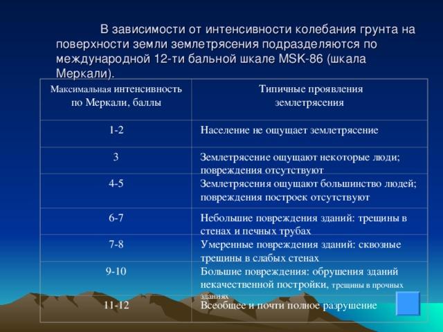 В зависимости от интенсивности колебания грунта на поверхности земли землетрясения подразделяются по международной 12-ти бальной шкале MSK-86 (шкала Меркали). Максимальная  интенсивность  по Меркали,  баллы  Типичные проявления землетрясения 1-2 Население не ощущает землетрясение 3 Землетрясение ощущают некоторые люди; повреждения отсутствуют 4-5 Землетрясения ощущают большинство людей; повреждения построек отсутствуют 6-7 Небольшие повреждения зданий: трещины в стенах и печных трубах 7-8 Умеренные повреждения зданий: сквозные трещины в слабых стенах 9-10 Большие повреждения: обрушения зданий некачественной постройки, трещины в прочных зданиях 11-12 Всеобщее и почти полное разрушение
