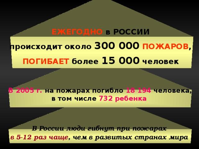 ЕЖЕГОДНО в РОССИИ происходит около 300 000  ПОЖАРОВ , ПОГИБАЕТ более 15 000 человек  В 2005 г. на пожарах погибло 18 194 человека, в том числе 732 ребенка  В России люди гибнут при пожарах в 5-12 раз чаще , чем в развитых странах мира