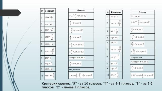 """Критерии оценок: """"5"""" - за 10 плюсов, """"4"""" - за 9-8 плюсов, """"3"""" - за 7-5 плюсов, """"2"""" - менее 5 плюсов."""