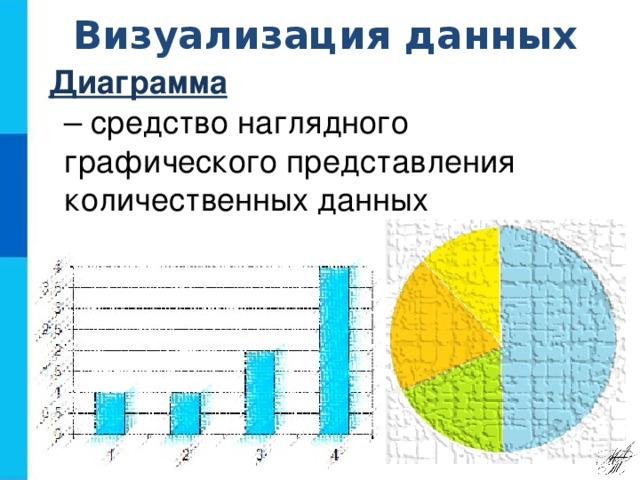 Визуализация данных Диаграмма  – средство наглядного графического представления количественных данных