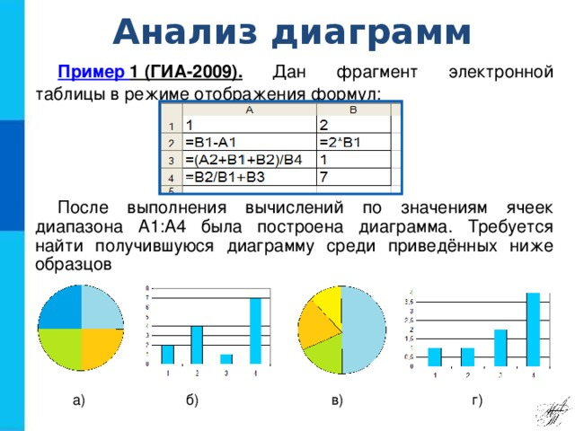 Анализ диаграмм Пример 1 (ГИА-2009) . Дан фрагмент электронной таблицы в режиме отображения формул: После выполнения вычислений по значениям ячеек диапазона А1:А4 была построена диаграмма. Требуется найти получившуюся диаграмму среди приведённых ниже образцов а) б) в) г)