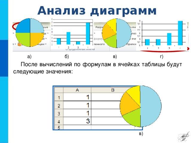 Анализ диаграмм г) в) б) а) После вычислений по формулам в ячейках таблицы будут следующие значения: в)