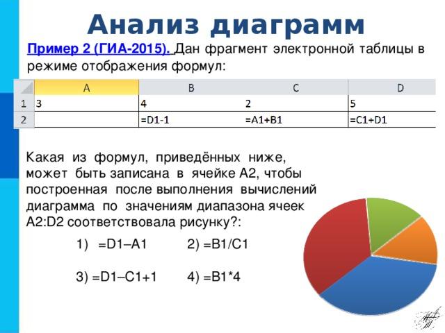 Анализ диаграмм Пример 2 ( ГИА-2015).  Дан фрагмент электронной таблицы в режиме отображения формул: Какая из формул, приведённых ниже, может быть записана в ячейке A2, чтобы построенная после выполнения вычислений диаграмма по значениям диапазона ячеек A2:D2 соответствовала рисунку?: =D1–A1   2) =B1/C1   3) =D1–C1+1    4) =B1*4