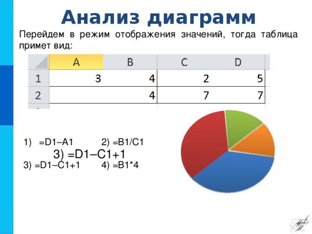 Анализ диаграмм Перейдем в режим отображения значений, тогда таблица примет вид: =D1–A1   2) =B1/C1   3) =D1–C1+1    4) =B1*4 3) =D1–C1+1