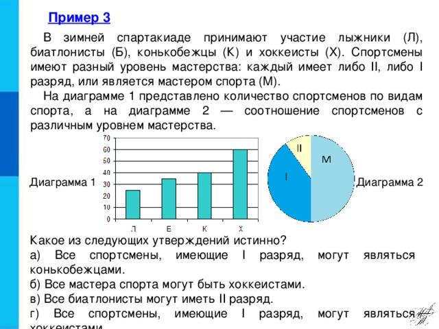 Пример 3  В зимней спартакиаде принимают участие лыжники (Л), биатлонисты (Б), конькобежцы (К) и хоккеисты (X). Спортсмены имеют разный уровень мастерства: каждый имеет либо II, либо I разряд, или является мастером спорта (М). На диаграмме 1 представлено количество спортсменов по видам спорта, а на диаграмме 2 — соотношение спортсменов с различным уровнем мастерства. Диаграмма 1 Диаграмма 2 Какое из следующих утверждений истинно? а) Все спортсмены, имеющие I разряд, могут являться конькобежцами. б) Все мастера спорта могут быть хоккеистами. в) Все биатлонисты могут иметь II разряд. г) Все спортсмены, имеющие I разряд, могут являться хоккеистами.