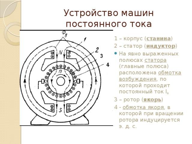 Устройство машин постоянного тока 1 – корпус ( станина ) 2 – статор ( индуктор ) На явно выраженных полюсах статора (главные полюса) расположена обмотка возбуждения , по которой проходит постоянный ток I в 3 – ротор ( якорь ) 4 - обмотка якоря , в которой при вращении ротора индуцируется э. д. с.