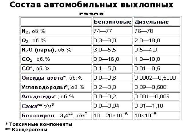 Состав автомобильных выхлопных газов * Токсичные компоненты ** Канцерогены