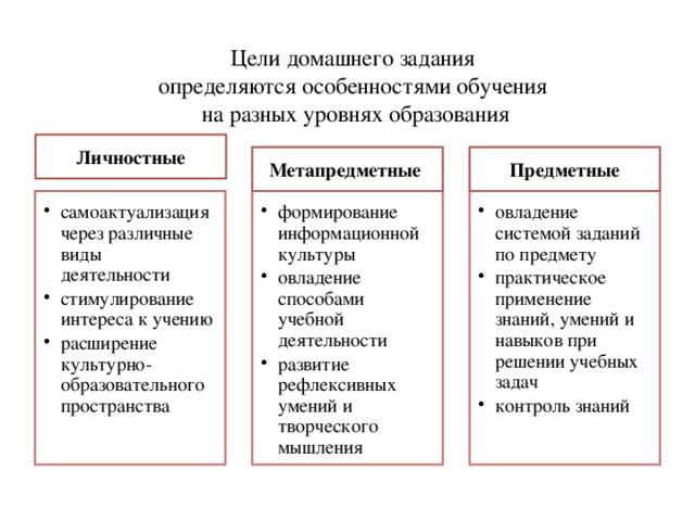 Цели домашнего задания  определяются особенностями обучения  на разных уровнях образования Личностные Метапредметные Предметные