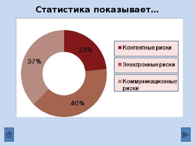 Статистика показывает…