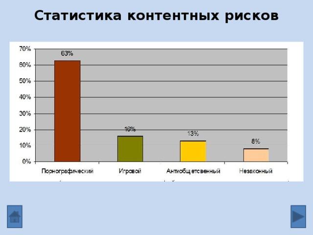 Статистика контентных рисков