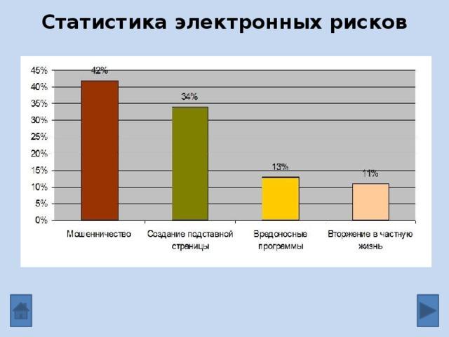 Статистика электронных рисков