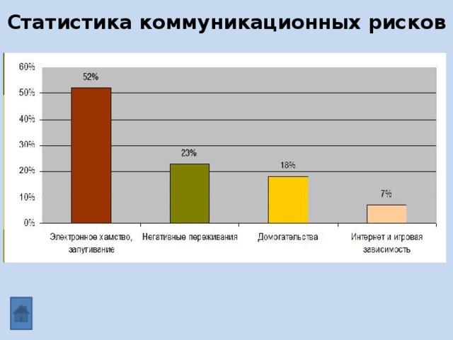 Статистика коммуникационных рисков