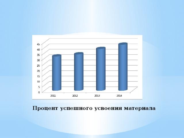Процент успешного усвоения материала
