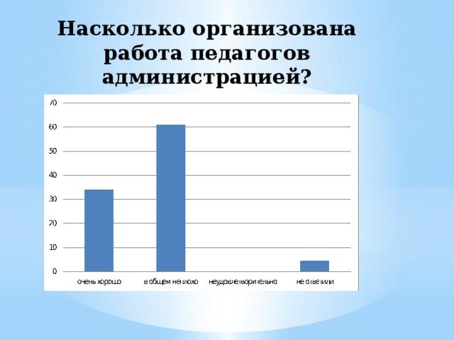 Насколько организована работа педагогов администрацией?