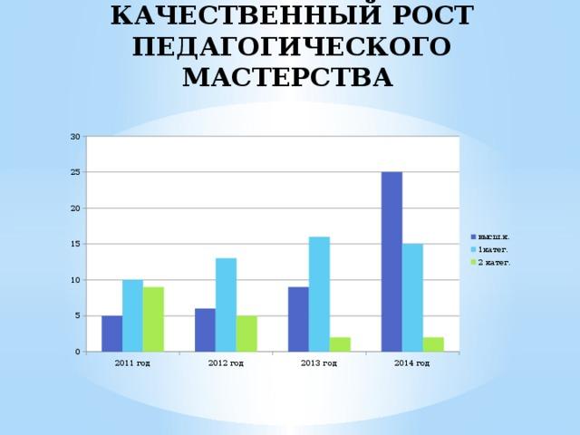 Качественный рост  педагогического мастерства