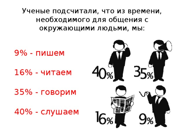 Ученые подсчитали, что из времени, необходимого для общения с окружающими людьми, мы: 9% - пишем 16% - читаем 35% - говорим 40% - слушаем