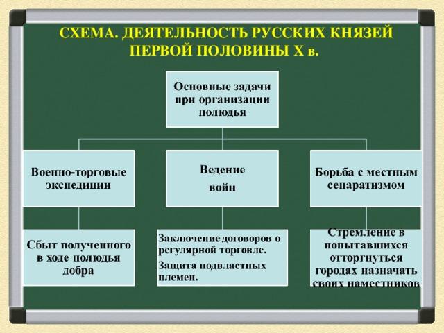 СХЕМА. ДЕЯТЕЛЬНОСТЬ РУССКИХ КНЯЗЕЙ ПЕРВОЙ ПОЛОВИНЫ Х в.