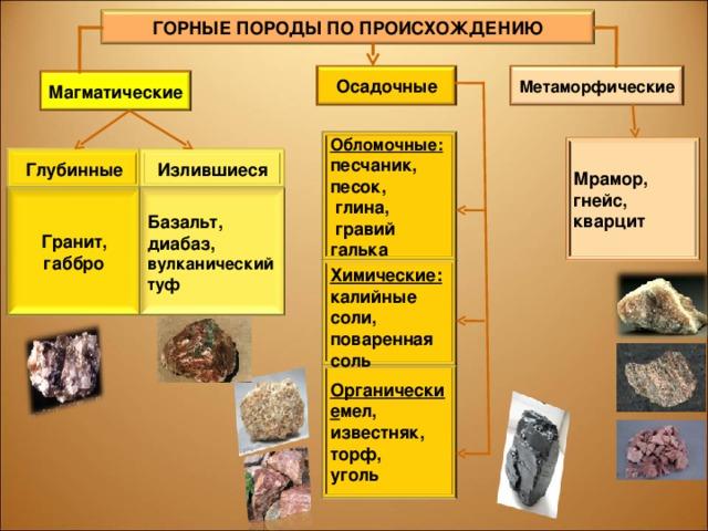 ГОРНЫЕ ПОРОДЫ ПО ПРОИСХОЖДЕНИЮ Осадочные Метаморфические Магматические Обломочные: песчаник, песок,  глина,  гравий галька Мрамор, гнейс, кварцит Глубинные Излившиеся Базальт, диабаз, вулканический туф Гранит, габбро Химические: калийные соли, поваренная соль Органические мел, известняк, торф, уголь