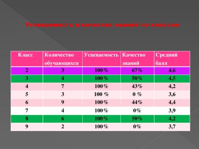 Успеваемость и качество знаний по классам    Класс Количество обучающихся 2 3 3 Успеваемость Качество 4 4 100% знаний Средний балл 67% 100% 5 7 3 50% 6 100% 4,6 4,5 9 7 100 % 43% 0 % 4 100% 4,2 8 44% 9 100% 3,6 6 0% 2 4,4 100% 100% 3,9 50% 0% 4,2 3,7