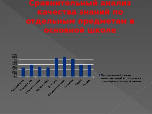 Сравнительный анализ качества знаний по отдельным предметам в основной школе