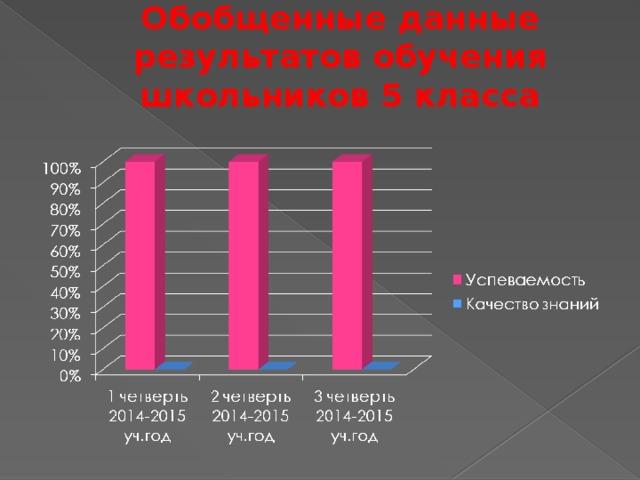 Обобщенные данные результатов обучения школьников 5 класса