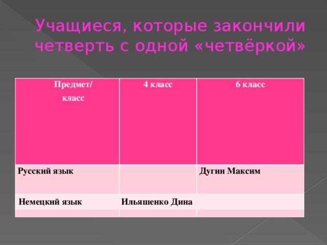 Учащиеся, которые закончили четверть с одной «четвёркой» Предмет/ класс 4 класс Русский язык 6 класс  Дугин Максим  Немецкий язык Ильяшенко Дина