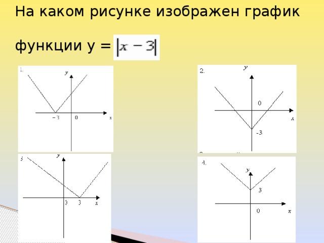 На каком рисунке изображен график функции у =
