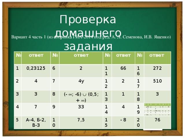 Проверка домашнего задания Вариант 4 часть 1 (из сборника ГИА-2014 под ред. А. Л. Семенова, И.В. Ященко) № № ответ ответ 1 1 0,23125 0,23125 № № 2 2 ответ 6 4 3 3 4 ответ 6 3 2 2 3 7 № № 4 4 7 11 7 11 7 ответ 8 5 5 ответ 4у 4у 8 66 (-  ; -6)  (0,5; +  ) А-4, Б-2, В-3 А-4, Б-2, В-3 (-  ; -6)  (0,5; +  ) 66 12 9 № 12 9 № 10 13 16 2 2 16 ответ 33 ответ 33 10 13 1 1 272 7,5 7,5 272 17 14 17 14 510 18 510 18 4 15 15 4 - 8 - 8 3 3 19 19 20 20 76 76