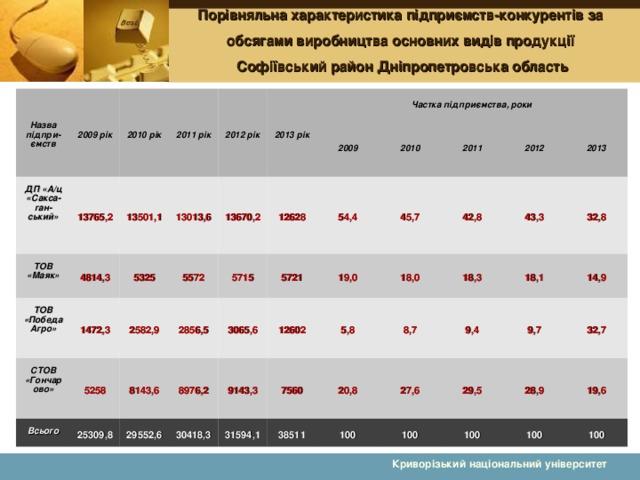Порівняльна характеристика підприємств- конкурент ів за обсягами виробництва основних видів продукції  Софіївськ ий район Дніпропетровськ а област ь Назва підпри-ємств 2009 рік ДП «А/ц «Сакса-ган- ський» 2010 рік 2011 рік ТОВ «Маяк» 13765,2 4814,3 13501,1 ТОВ «Победа Агро» 2012 рік 1472,3 13013,6 СТОВ «Гончарово» 5325 2013 рік 5258 Частка підприємства, роки 2582,9 Всього 5572 13670,2 25309,8 8143,6 12628 5715 2856,5 2009 2010 3065,6 54,4 5721 8976,2 29552,6 2011 30418,3 9143,3 19,0 45,7 12602 7560 31594,1 2012 5,8 18,0 42,8 18,3 38511 8,7 43,3 20,8 2013 100 18,1 27,6 9,4 32,8 100 9,7 29,5 14,9 28,9 100 32,7 100 19,6 100 Криворізький національний університет