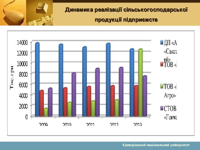 Динамика реалізації сільськогосподарської продукції підприємств Криворізький національний університет