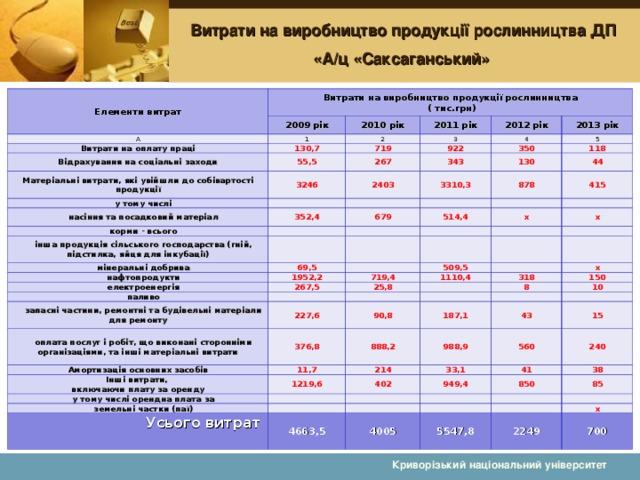 Витрати на виробництво продукції рослинництва ДП «А/ц «Саксаганський» Елементи витрат Витрати на виробництво продукції рослинництва  ( тис.грн) 2009 рік А 2010 рік 1 Витрати на оплату праці 130,7 2011 рік 2 Відрахування на соціальні заходи 2012 рік 3 719 Матеріальні витрати, які увійшли до собівартості продукції 55,5 2013 рік 4 922 у тому числі 267 3246 5 350 343 насіння та посадковий матеріал 2403 118 корми - всього 352,4 3310,3 130 878 44 679 інша продукція сільського господарства (гній, підстилка, яйця для інкубації) 415 514,4 мінеральні добрива х нафтопродукти 69,5 електроенергія 1952,2 х паливо 509,5 719,4 267,5 1110,4 запасні частини, ремонтні та будівельні матеріали для ремонту 25,8 х 227,6 оплата послуг і робіт, що виконані сторонніми організаціями, та інші матеріальні витрати 318 376,8 150 90,8 Амортизація основних засобів 8 11,7 Інші витрати,  включаючи плату за оренду 888,2 187,1 10 988,9 43 214 у тому числі орендна плата за 1219,6 15 560 402 33,1 земельні частки (паї) Усього витрат   240 949,4 41 850 38 4663,5 85 4005 5547,8 х 2249 700 Криворізький національний університет