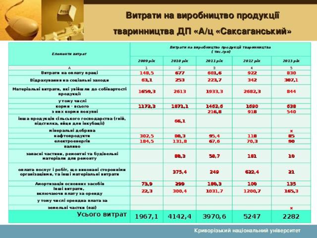 Витрати на виробництво продукції тваринництва ДП «А/ц «Саксаганський» Елементи витрат Витрати на виробництво продукції тваринництва  ( тис.грн) 2009 рік А Витрати на оплату праці 2010 рік 1 2011 рік 148,5 2 Відрахування на соціальні заходи 3 2012 рік 677 Матеріальні витрати, які увійшли до собівартості продукції 63,1 4 2013 рік 601,6 у тому числі 253 1659,3 922 5 223,7 2613 корми - всього 830 з них корми покупні 1172,3 1933,3 342 2682,3 307,1 1871,1 інша продукція сільського господарства (гній, підстилка, яйця для інкубації) 844 1462,6 мінеральні добрива 66,1 нафтопродукти 216,8 1690 електроенергія 638 918 302,5 184,5 паливо 540 80,3 95,4 131,8 запасні частини, ремонтні та будівельні матеріали для ремонту 118 оплата послуг і робіт, що виконані сторонніми організаціями, та інші матеріальні витрати 67,6 х 85 70,3 88,3 Амортизація основних засобів 73,9 375,4 90 58,7 Інші витрати,  включаючи плату за оренду 249 181 у тому числі орендна плата за 299 22,3 земельні частки (паї) 300,4 622,4 10 180,3 Усього витрат    1031,7 100 21 1967,1 135 1200,7 165,3 4142,4 3970,6 х 5247 2282 Криворізький національний університет
